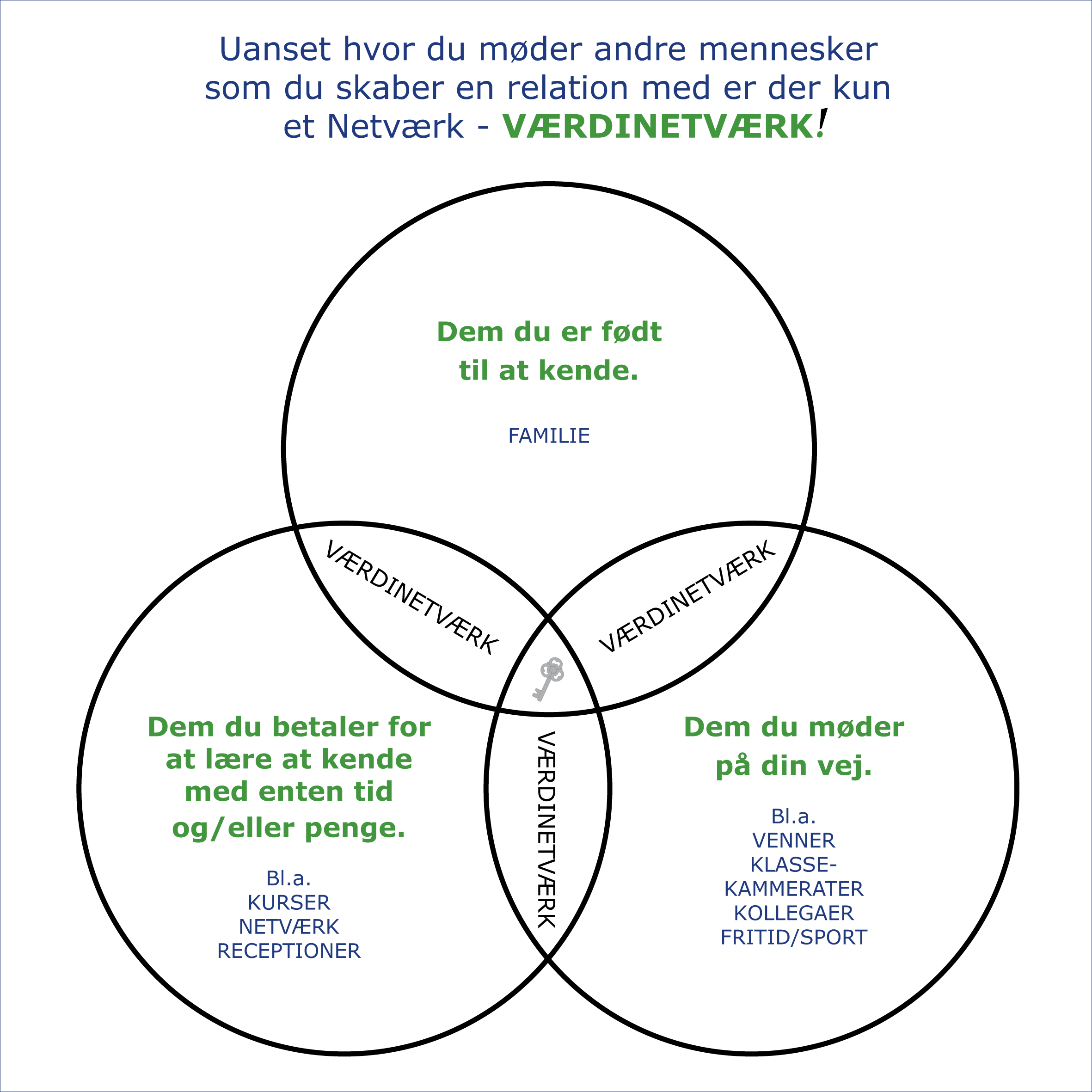 værdinetværk - kortlæg dit Netværk - uanset hvor du møder andre mennesker og opbygger en relation til dem vil du opleve at de er et Netværk og ikke delt op i privat og professionelt - alle er med i dit VærdiNetværk - Foredragsholder Carina Heckscher